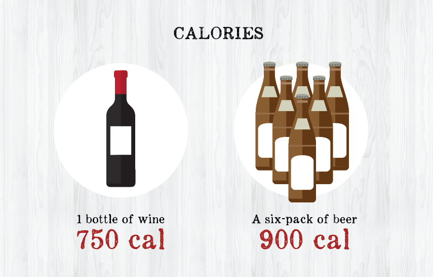 Comparison of beer and wine calories